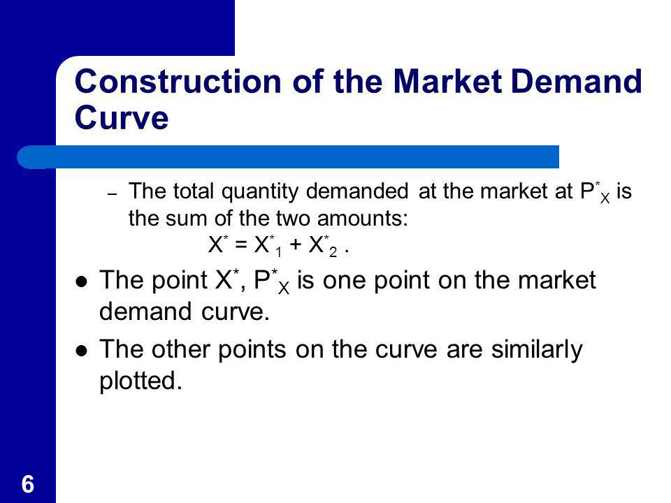 Construction of the Market Demand Curve
