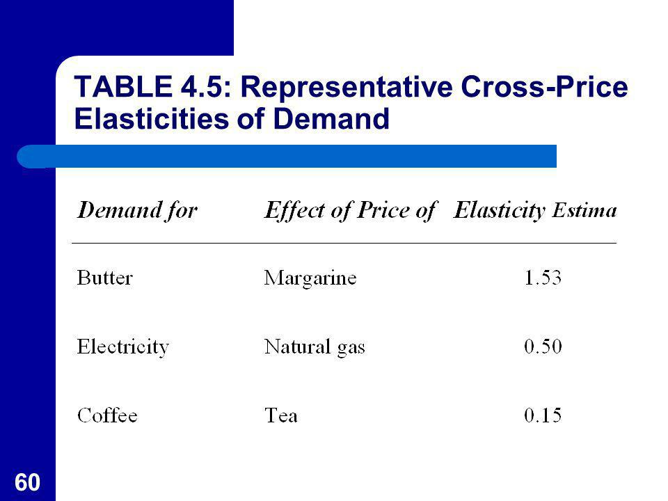 TABLE 4.5: Representative Cross-Price Elasticities of Demand