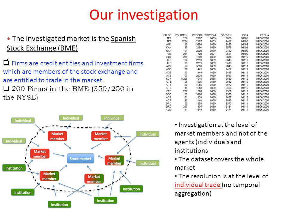Our investigation The investigated market is the Spanish Stock Exchange (BME) .