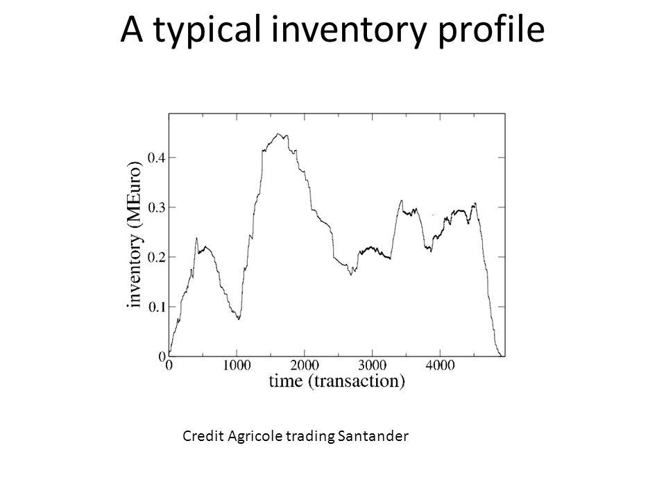 A typical inventory profile
