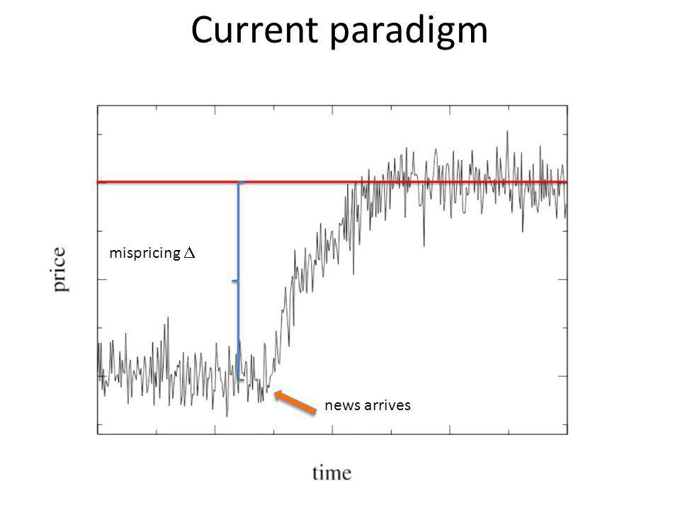Current paradigm mispricing D news arrives
