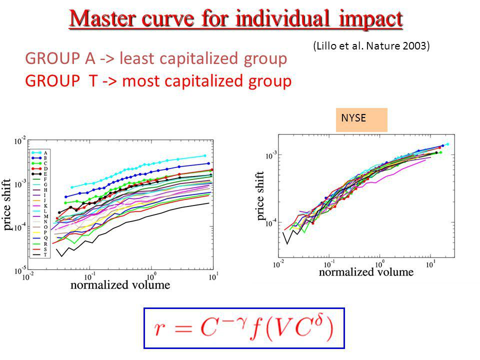 Master curve for individual impact