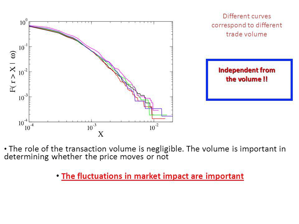 The fluctuations in market impact are important