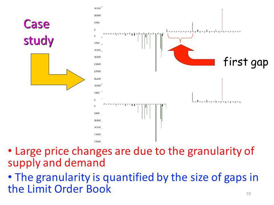 Case study. first gap. Large price changes are due to the granularity of supply and demand.