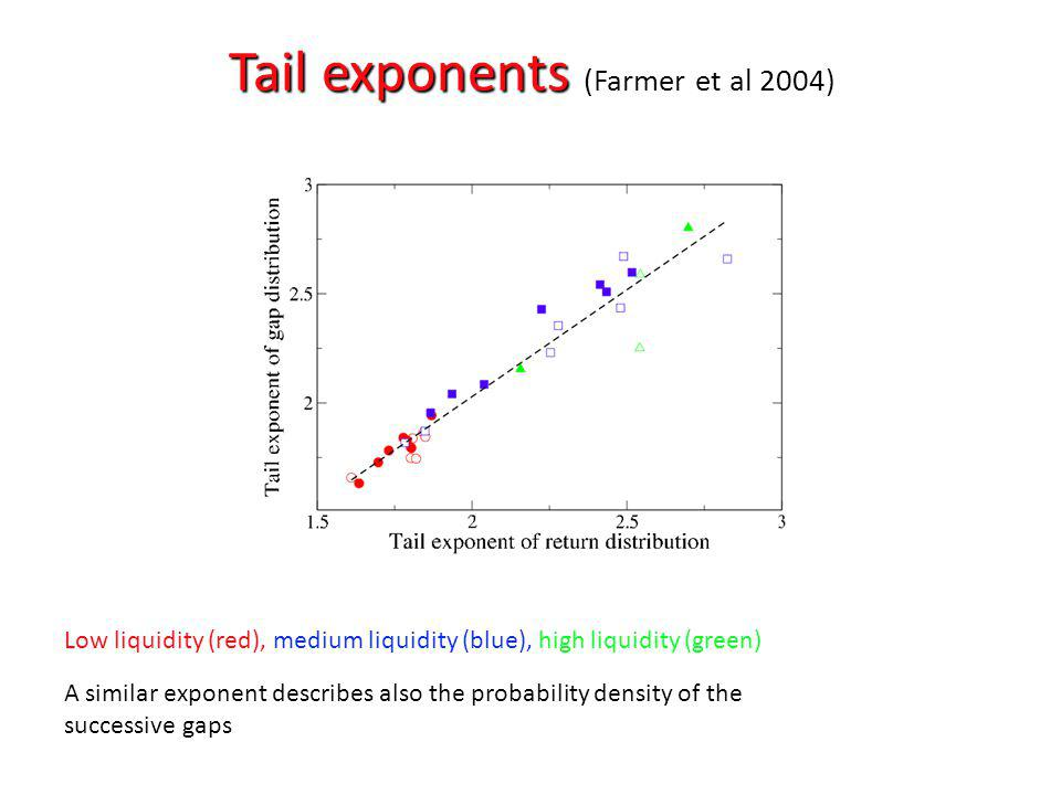 Tail exponents (Farmer et al 2004)