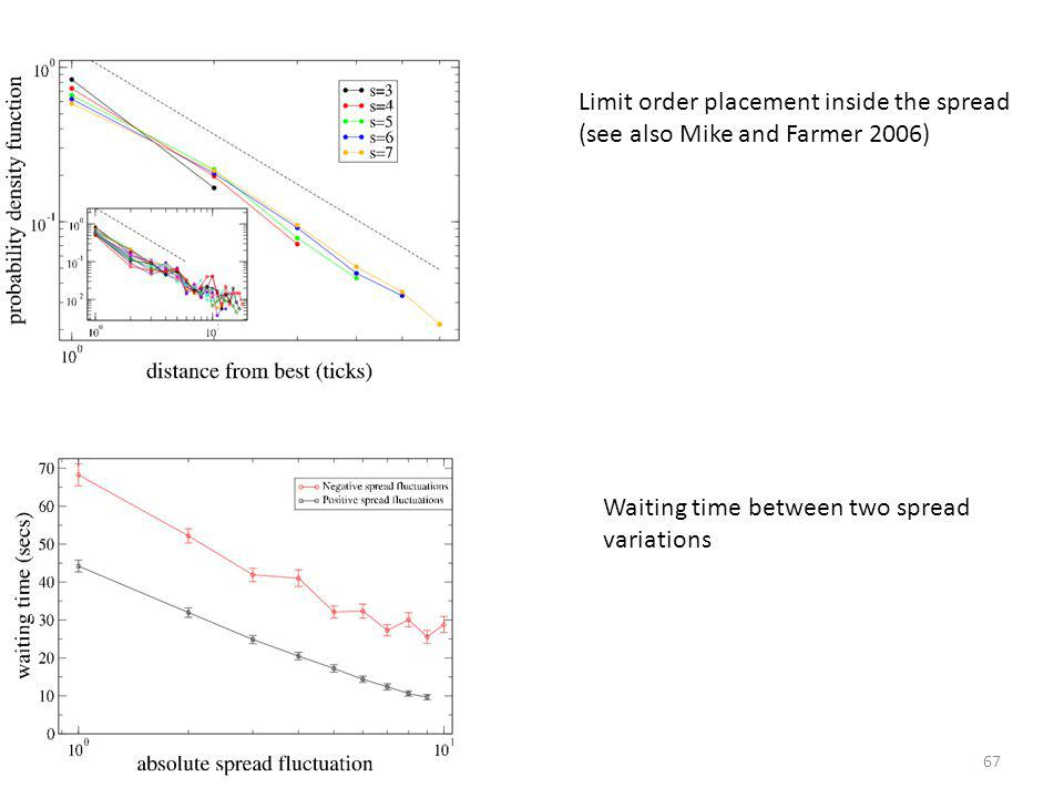 Limit order placement inside the spread (see also Mike and Farmer 2006)