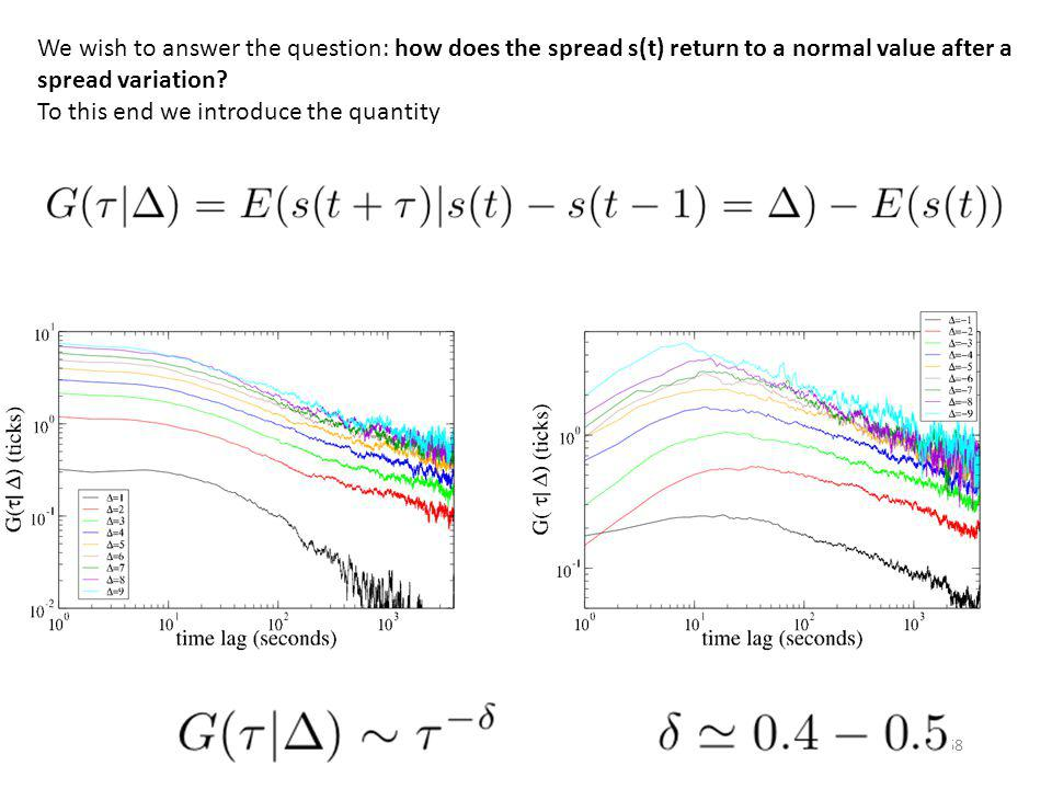 We wish to answer the question: how does the spread s(t) return to a normal value after a spread variation
