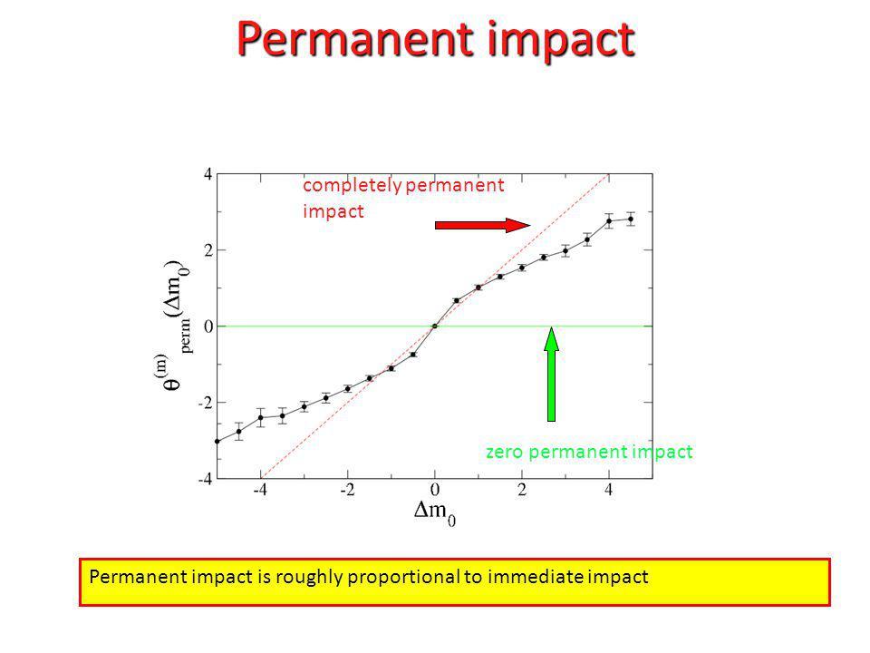 Permanent impact completely permanent impact zero permanent impact