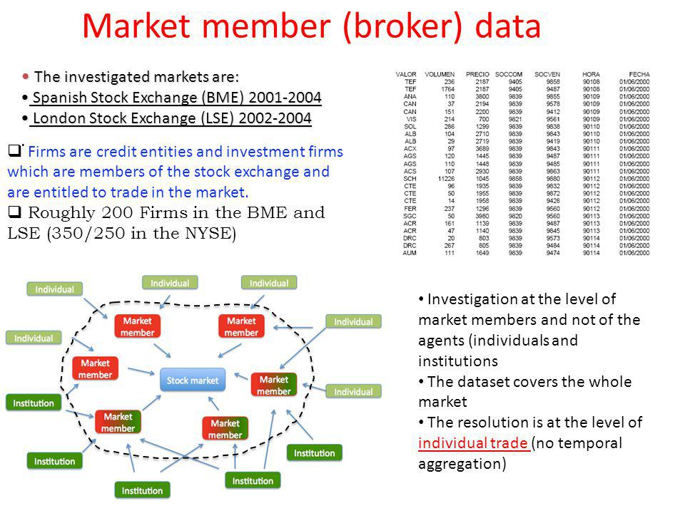 Market member (broker) data