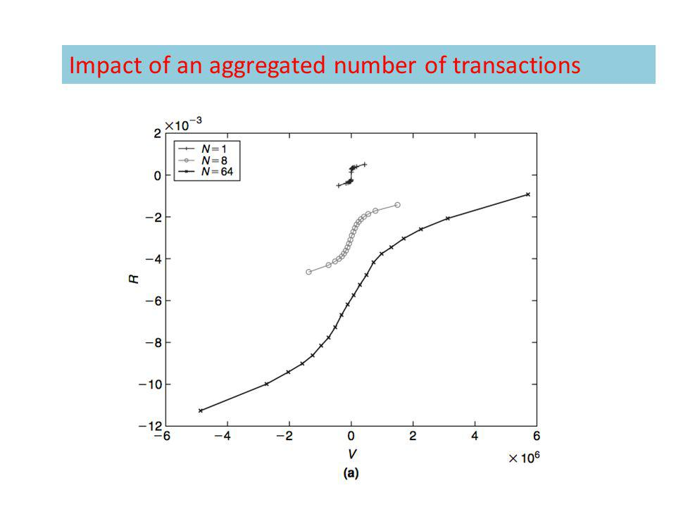 Impact of an aggregated number of transactions