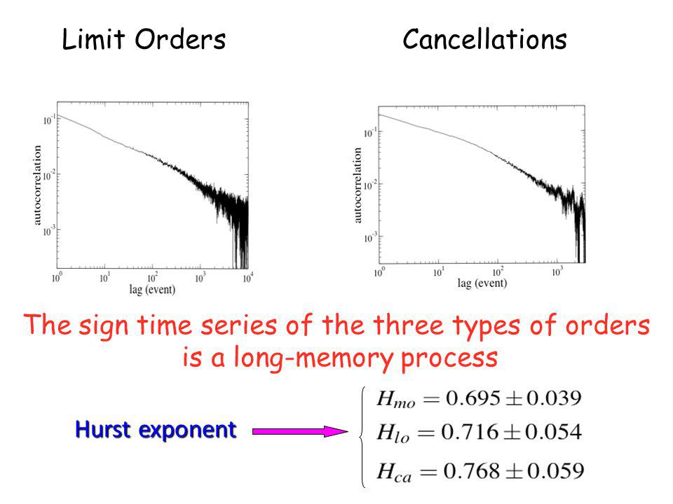 The sign time series of the three types of orders