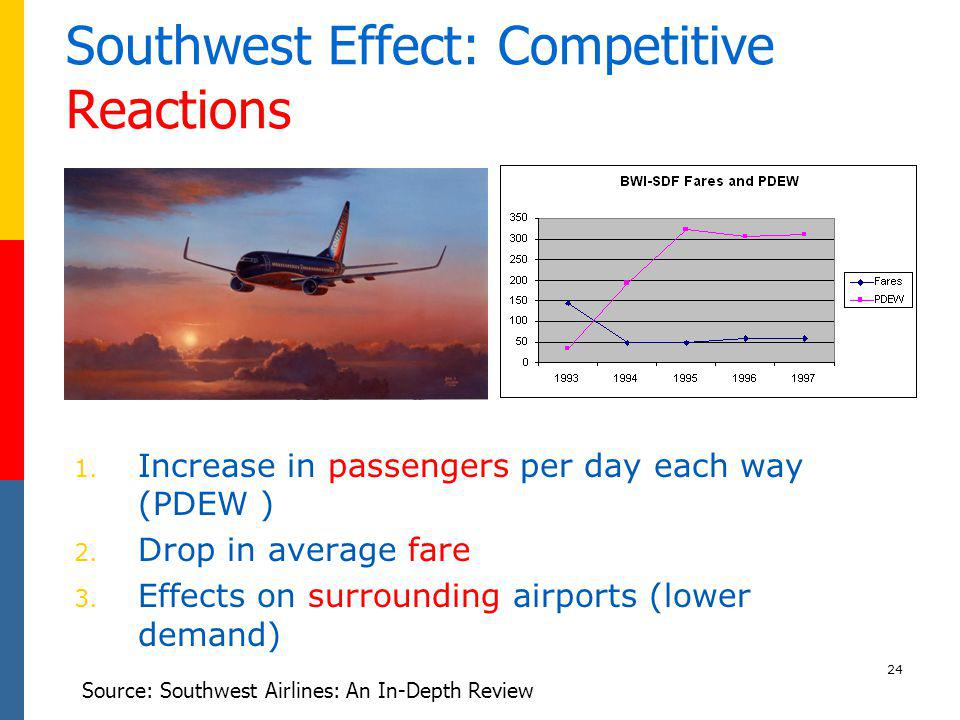 Southwest Effect: Competitive Reactions