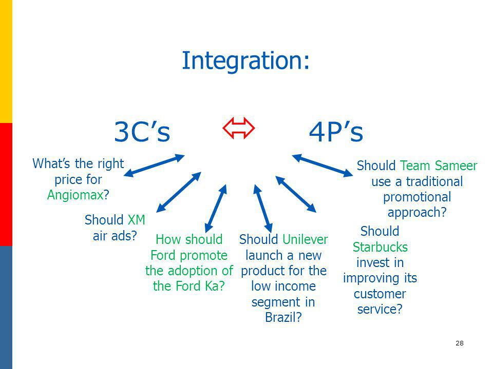 3C's  4P's Integration: What's the right price for Angiomax