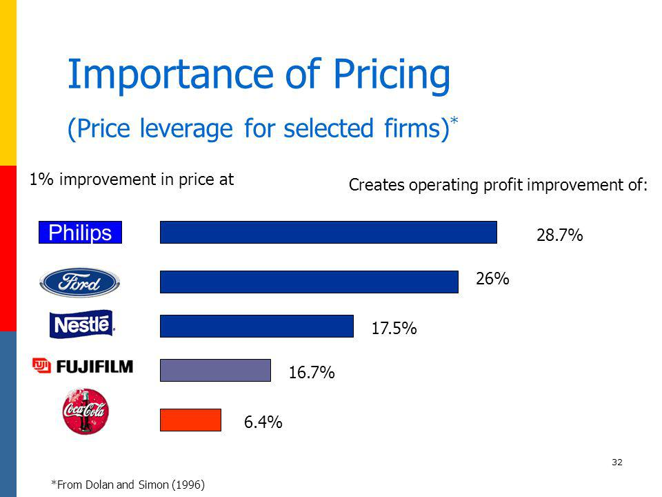 Importance of Pricing (Price leverage for selected firms)*