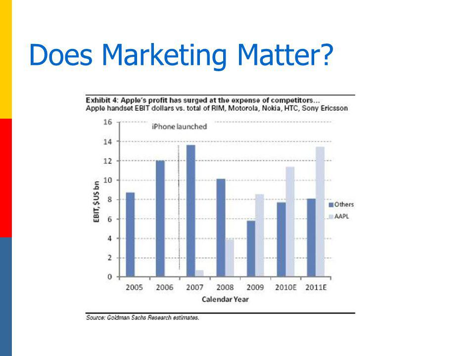Does Marketing Matter Ebit: earnings before interest and taxes= operating revenue –operating expenses + Non-operating income.