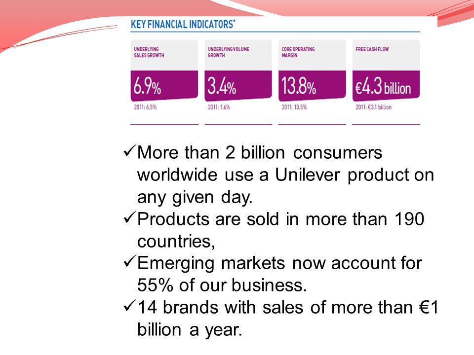 More than 2 billion consumers worldwide use a Unilever product on any given day.