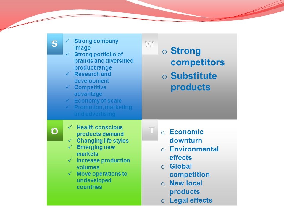 Strong competitors Substitute products S W T O Economic downturn