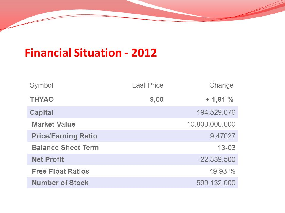 Financial Situation - 2012 Symbol Last Price Change THYAO 9,00