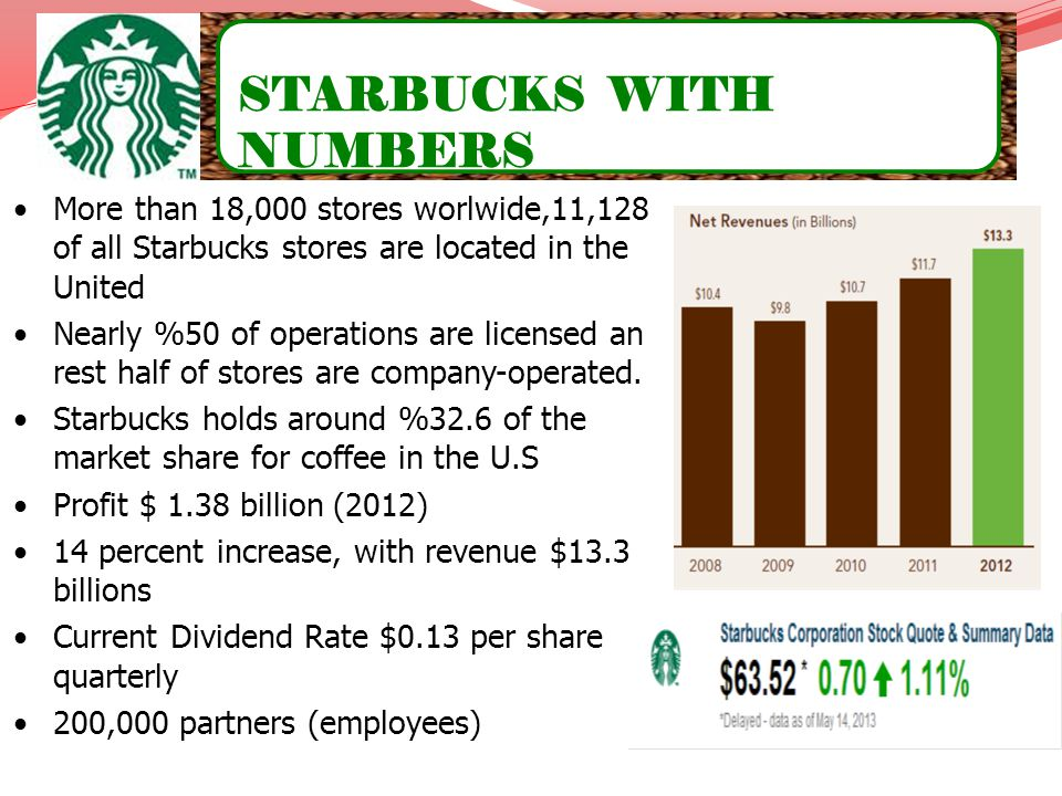 STARBUCKS WITH NUMBERS