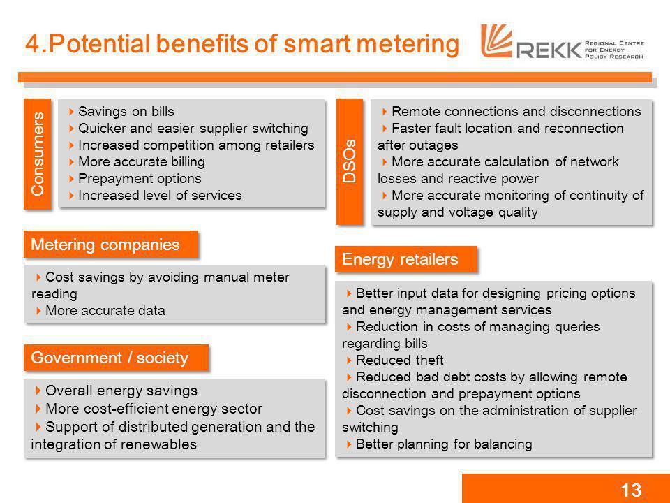 4.Potential benefits of smart metering