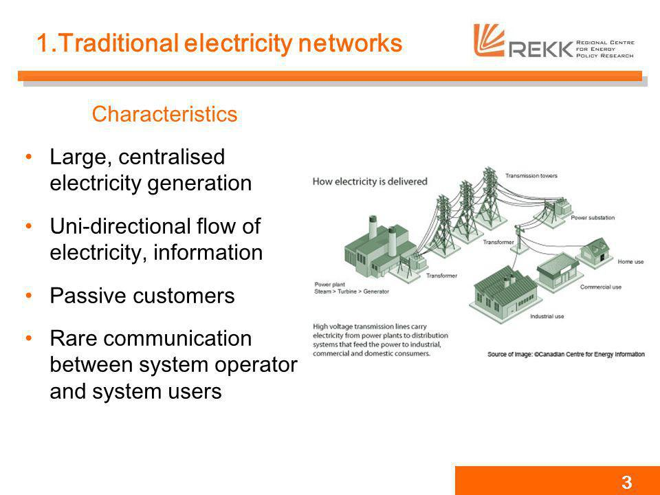 1.Traditional electricity networks