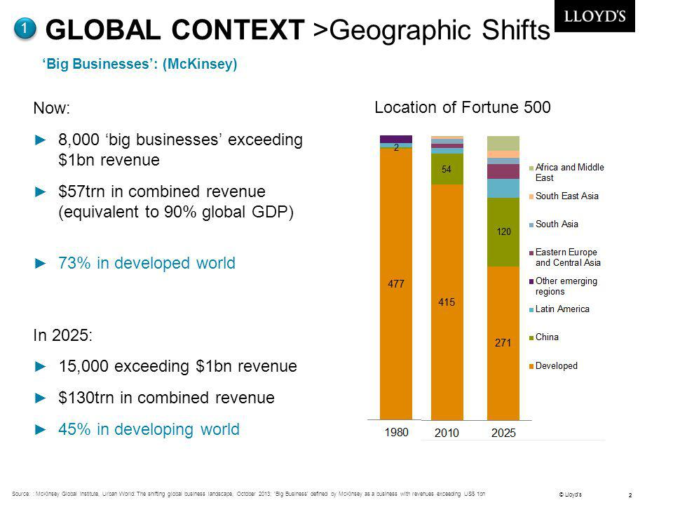 'Big Businesses': (McKinsey)