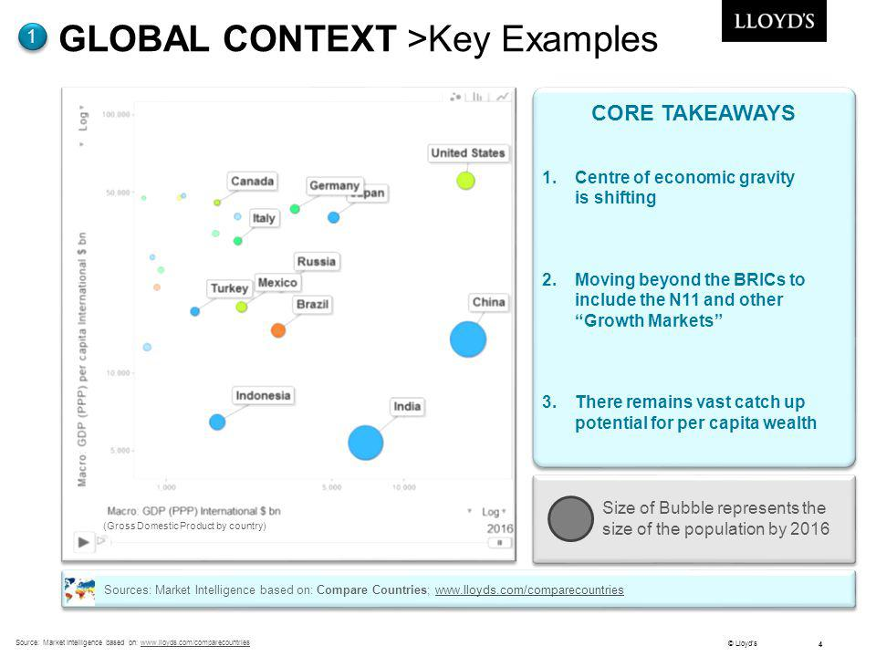 GLOBAL CONTEXT >Key Examples