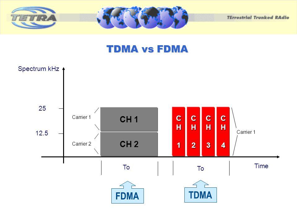 TDMA vs FDMA TDMA FDMA CH 1 CH 2 C H 1 C H 2 C H 3 C H 4 Spectrum kHz