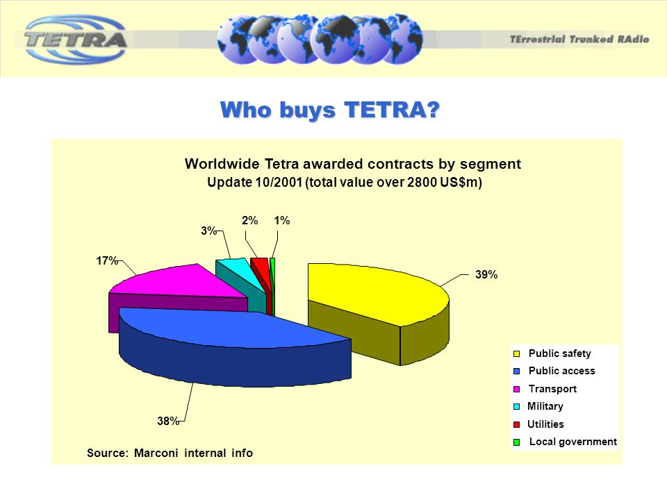 Who buys TETRA Worldwide Tetra awarded contracts by segment