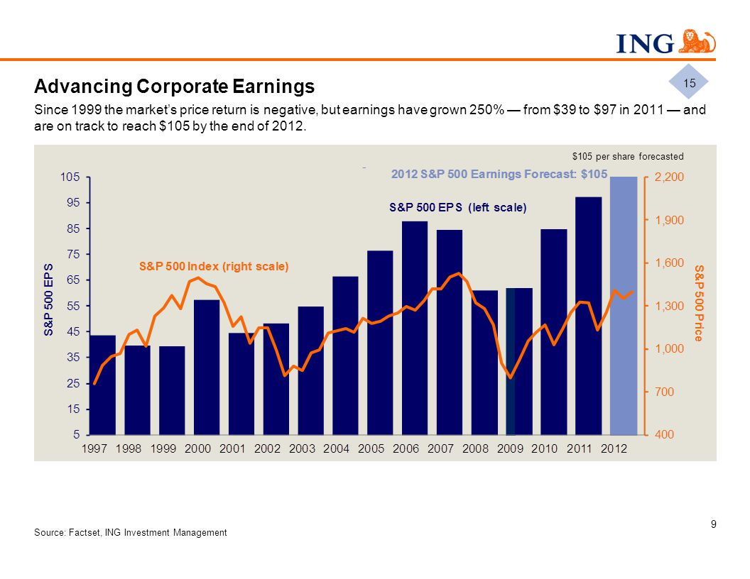 Advancing Corporate Earnings