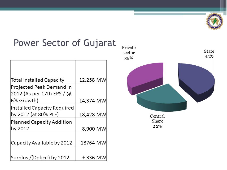 Power Sector of Gujarat