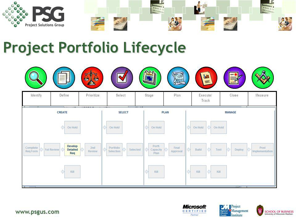 Project Portfolio Lifecycle