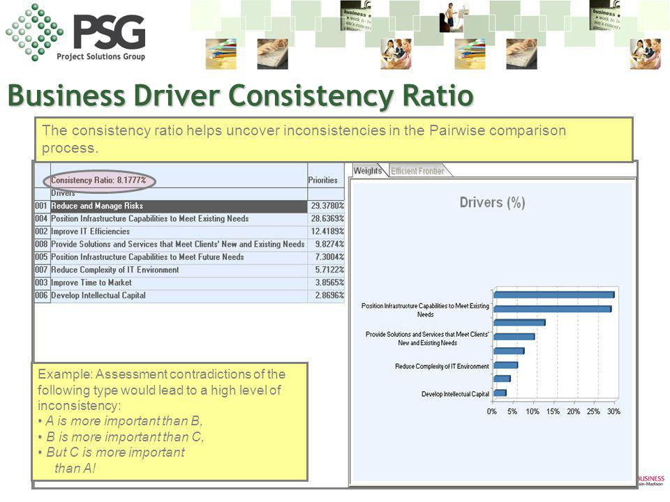 Business Driver Consistency Ratio