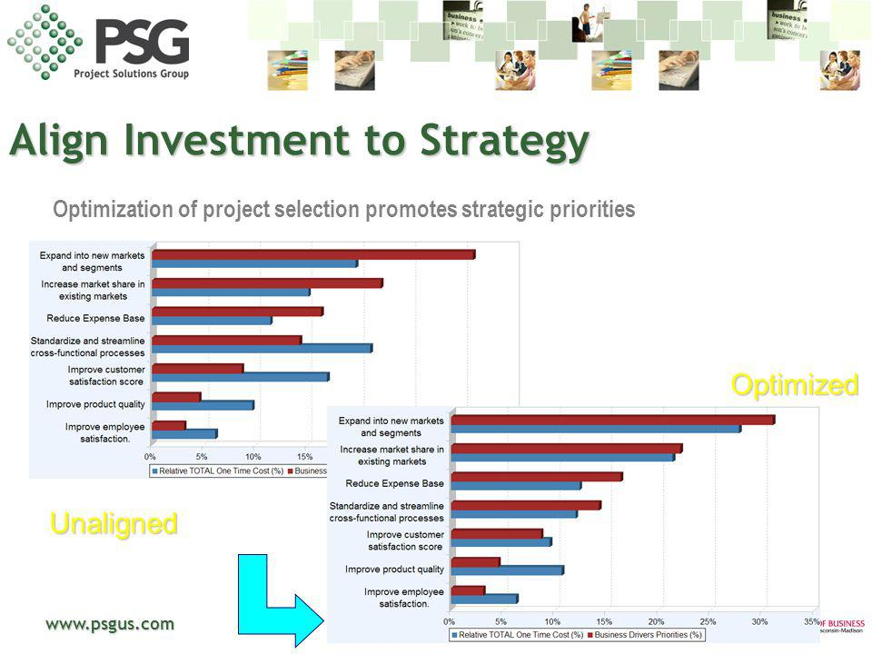 Align Investment to Strategy