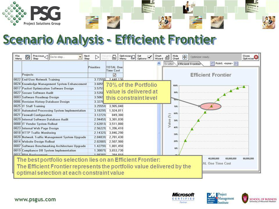 Scenario Analysis - Efficient Frontier