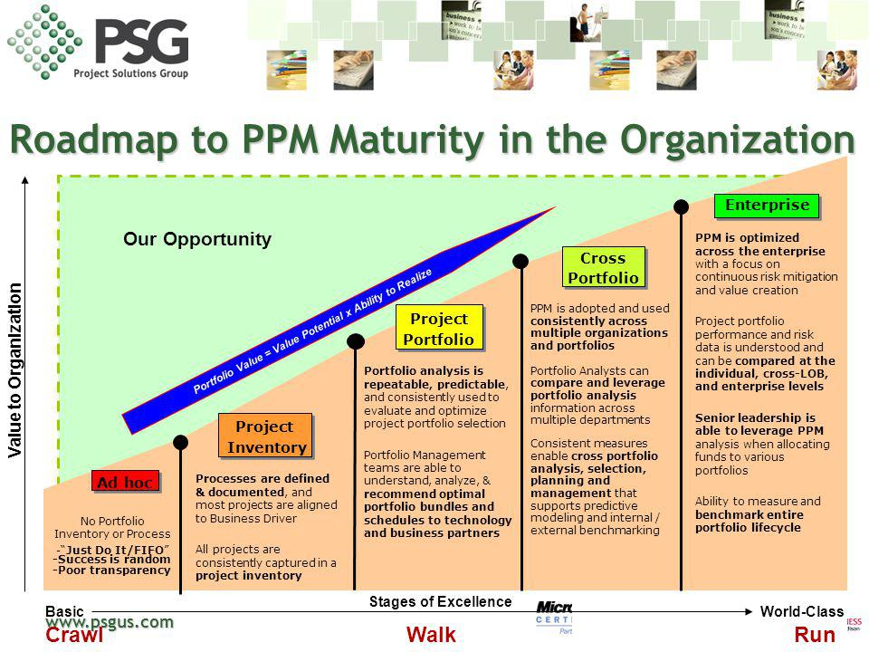 Roadmap to PPM Maturity in the Organization