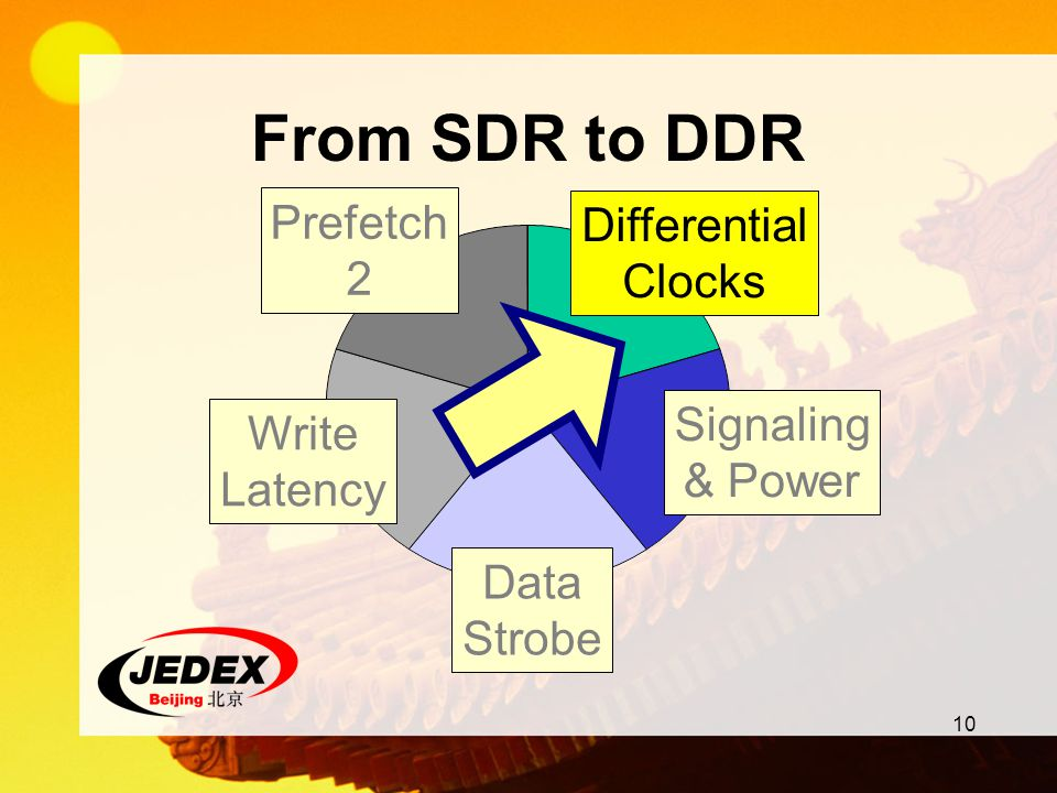 From SDR to DDR Prefetch 2 Differential Clocks Differential Clocks