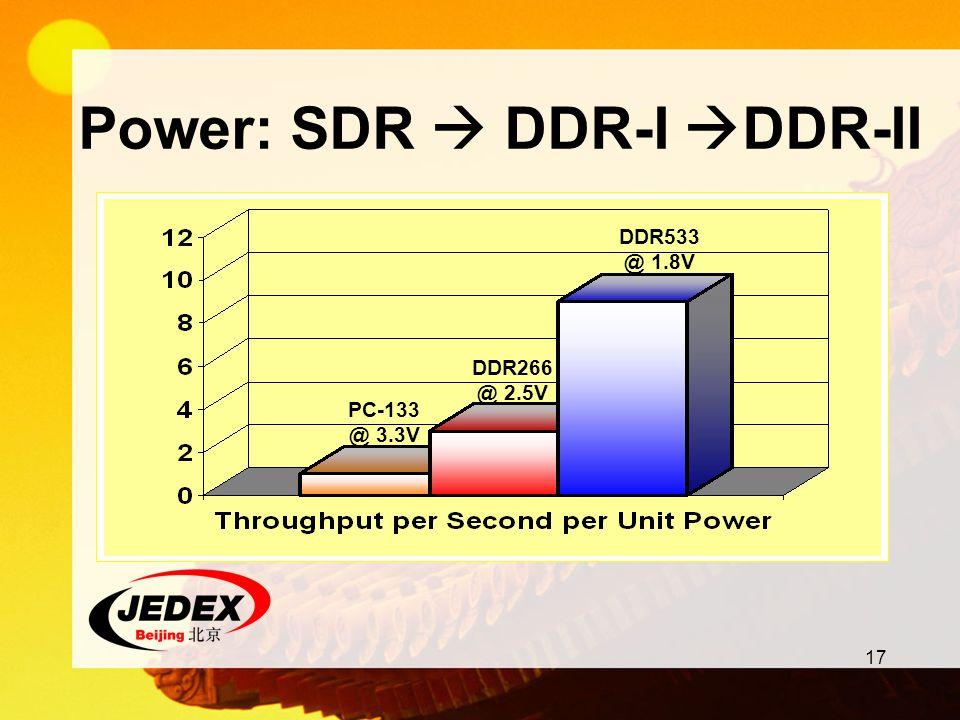 Power: SDR  DDR-I DDR-II