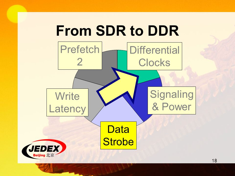 From SDR to DDR Prefetch 2 Differential Clocks Signaling & Power