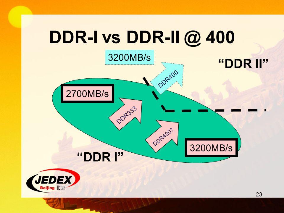 DDR-I vs DDR-II @ 400 DDR II DDR I 3200MB/s 2700MB/s DDR400 DDR333