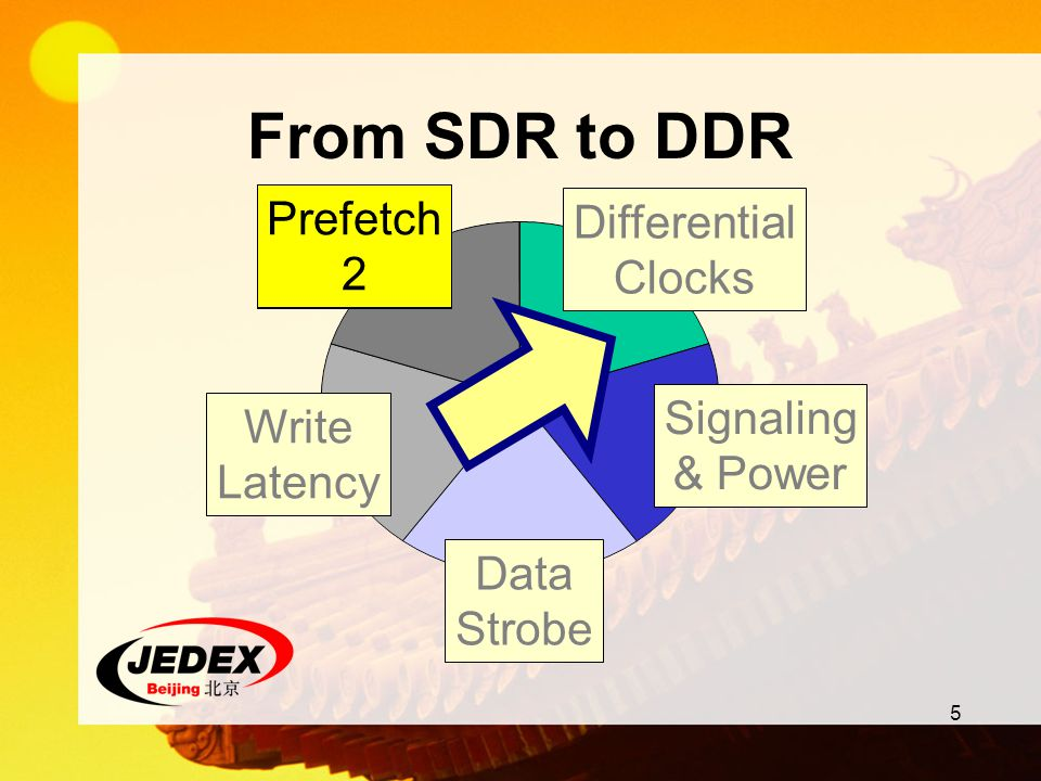 From SDR to DDR Prefetch 2 Prefetch 2 Differential Clocks