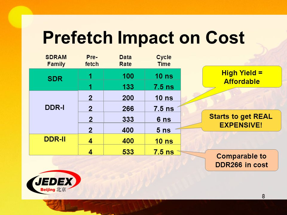 Prefetch Impact on Cost