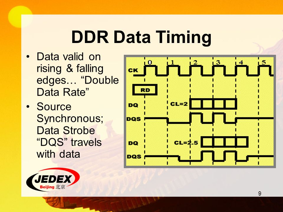 DDR Data Timing Data valid on rising & falling edges… Double Data Rate Source Synchronous; Data Strobe DQS travels with data.