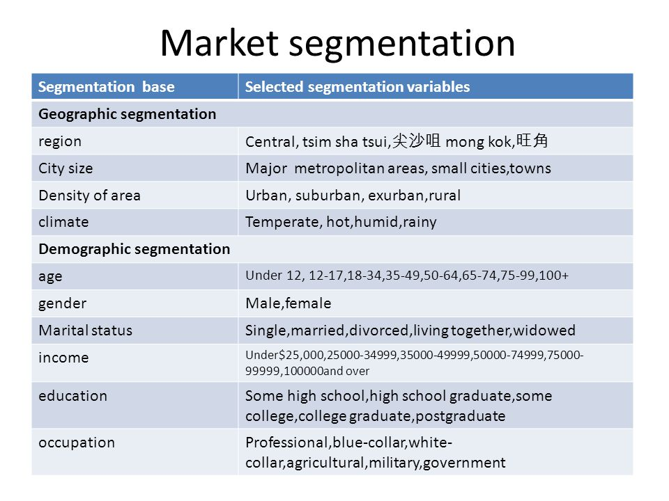 Market segmentation Segmentation base Selected segmentation variables