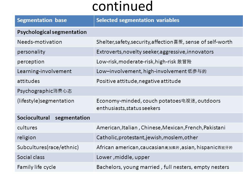 continued Segmentation base Selected segmentation variables
