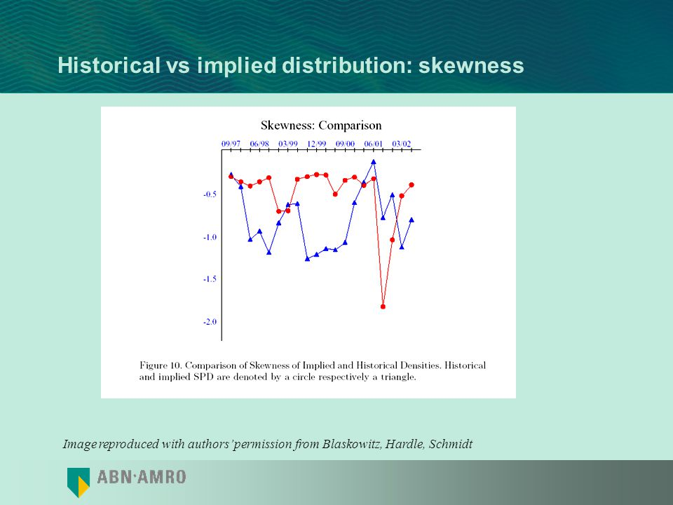 Historical vs implied distribution: skewness