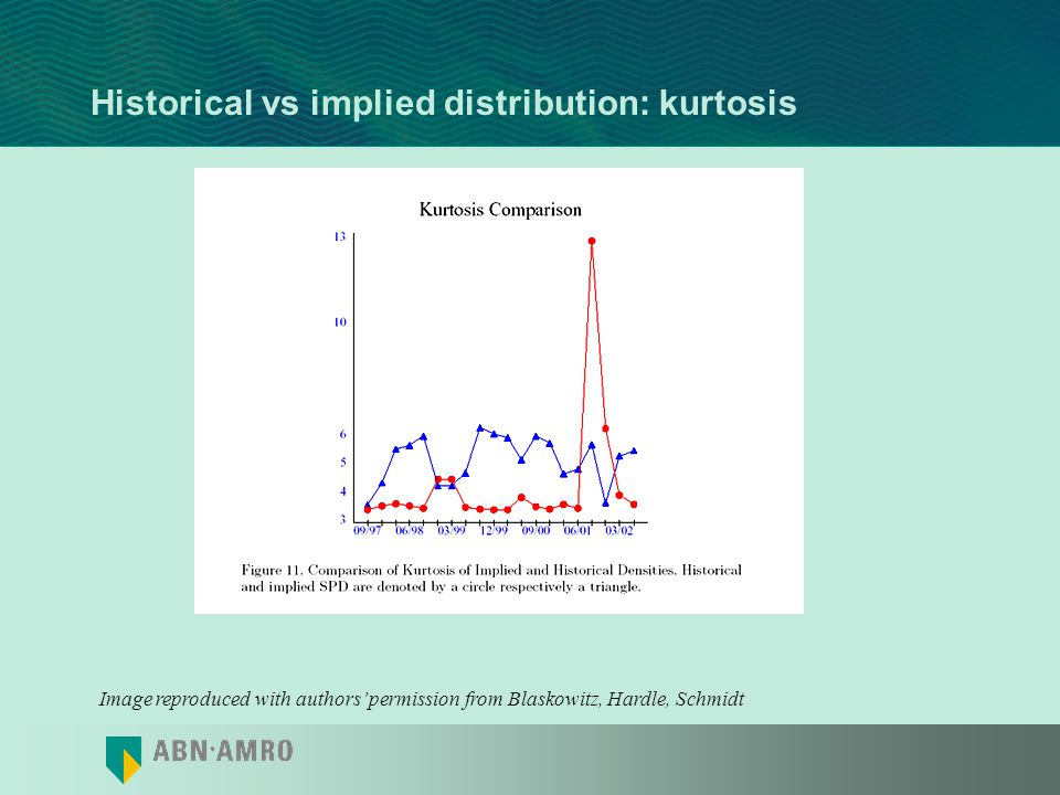 Historical vs implied distribution: kurtosis