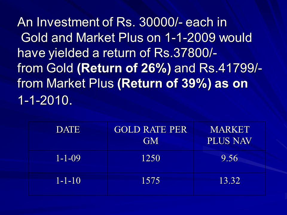 An Investment of Rs /- each in Gold and Market Plus on would have yielded a return of Rs.37800/- from Gold (Return of 26%) and Rs.41799/- from Market Plus (Return of 39%) as on