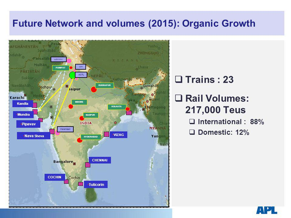Future Network and volumes (2015): Organic Growth