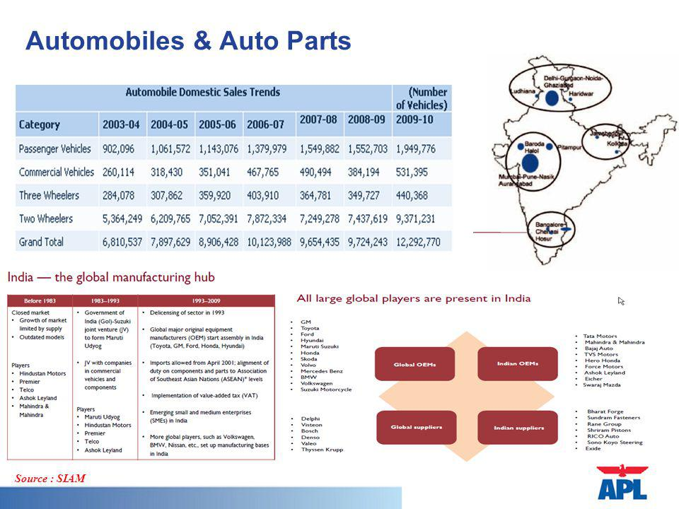 Automobiles & Auto Parts